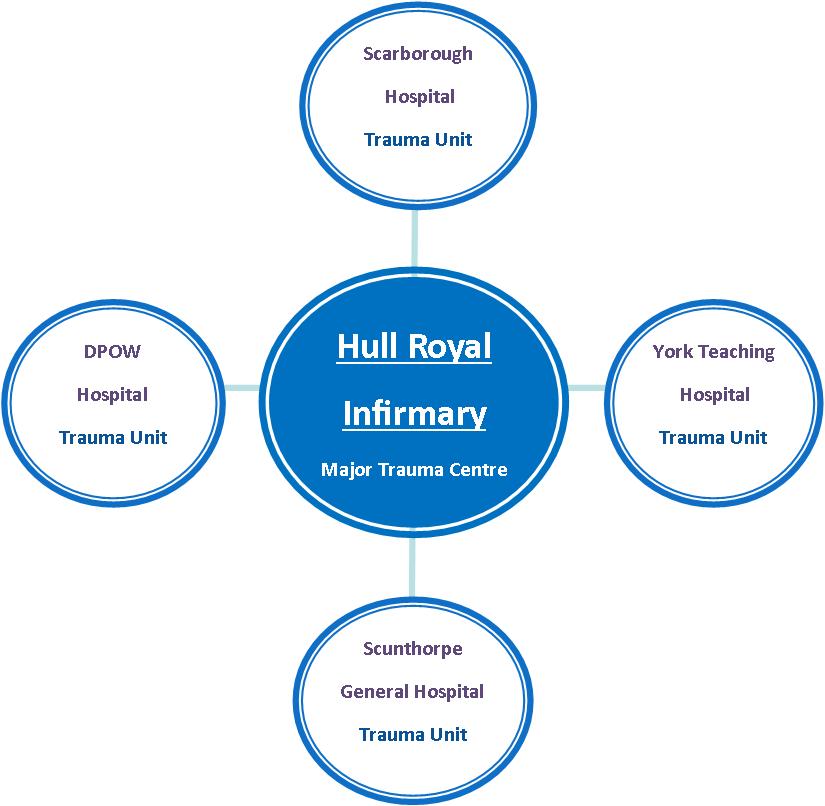our-major-trauma-centre-and-trauma-unit-network