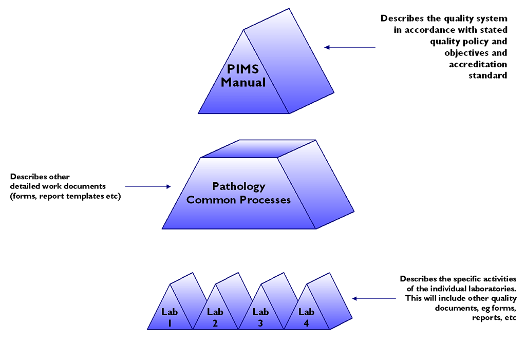 Pathology Quality Management System